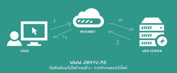how-web-server-works