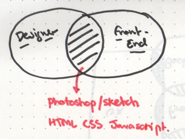 Designer-and-FrontEnd-Developer