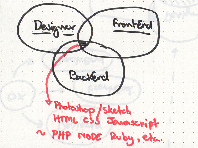 designer-frontend-backend-developer