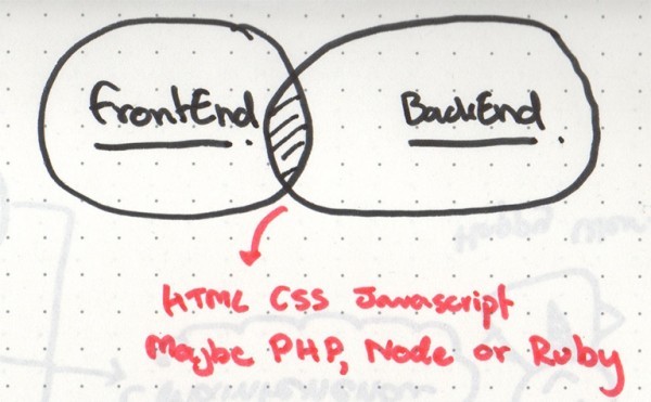 frontend-and-backEnd-developer