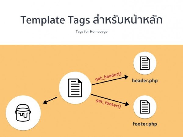 template tags in homepage
