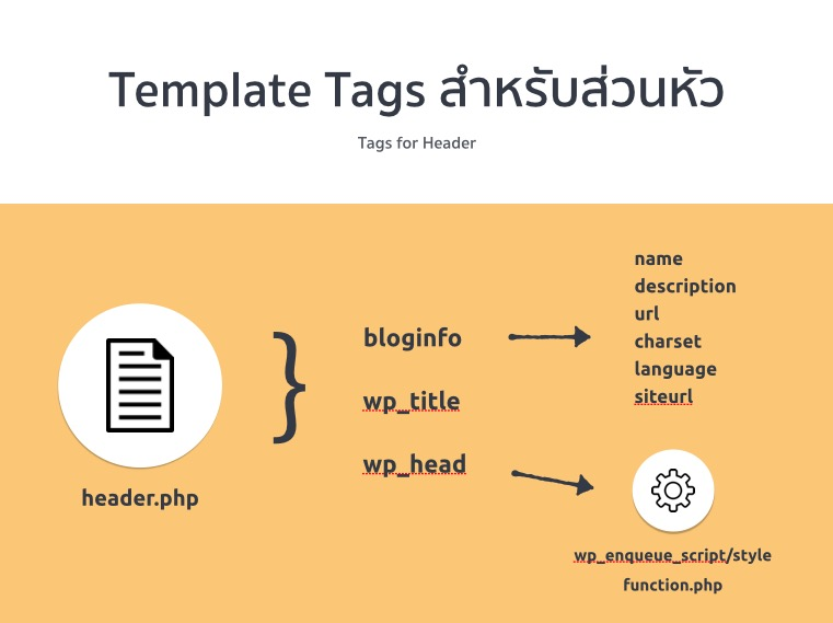 template tags in wordpress