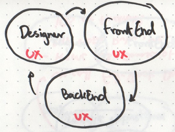 we-are-ux-team