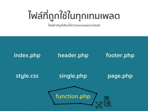 wordpress file structure