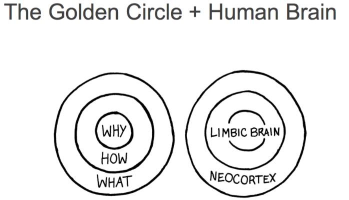 Simon-Sinek-Golden-Circle