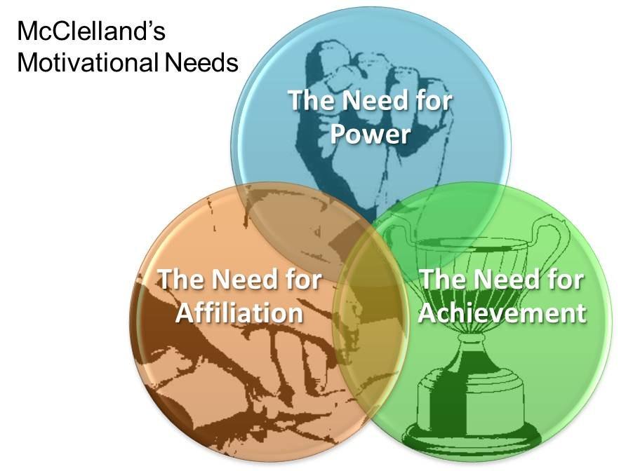 david-mcclellands-motivational-needs