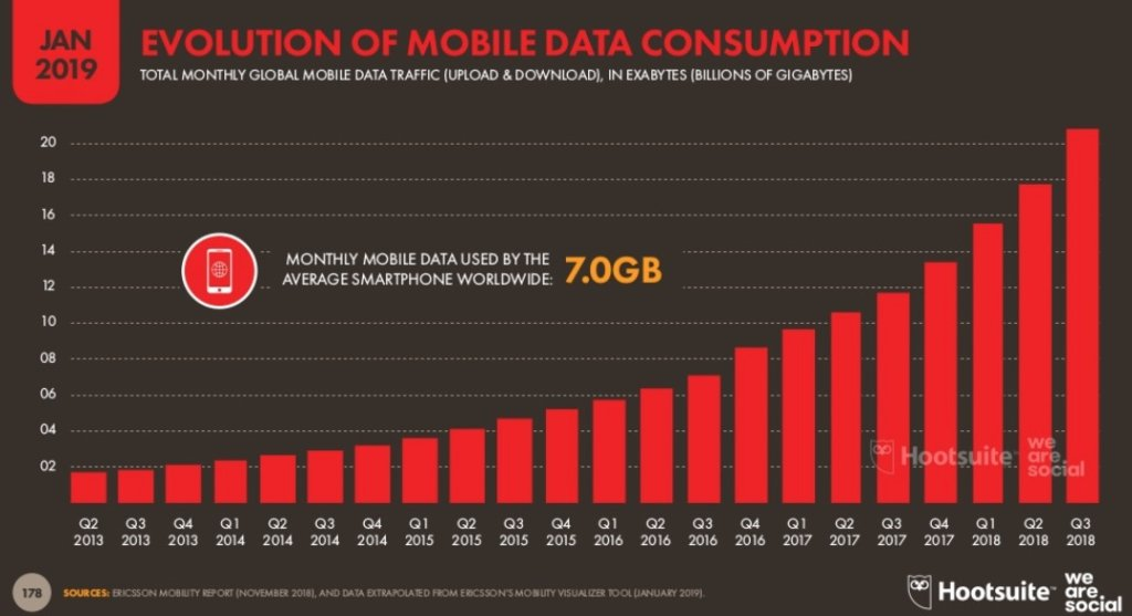 mobile-data-consumption2019