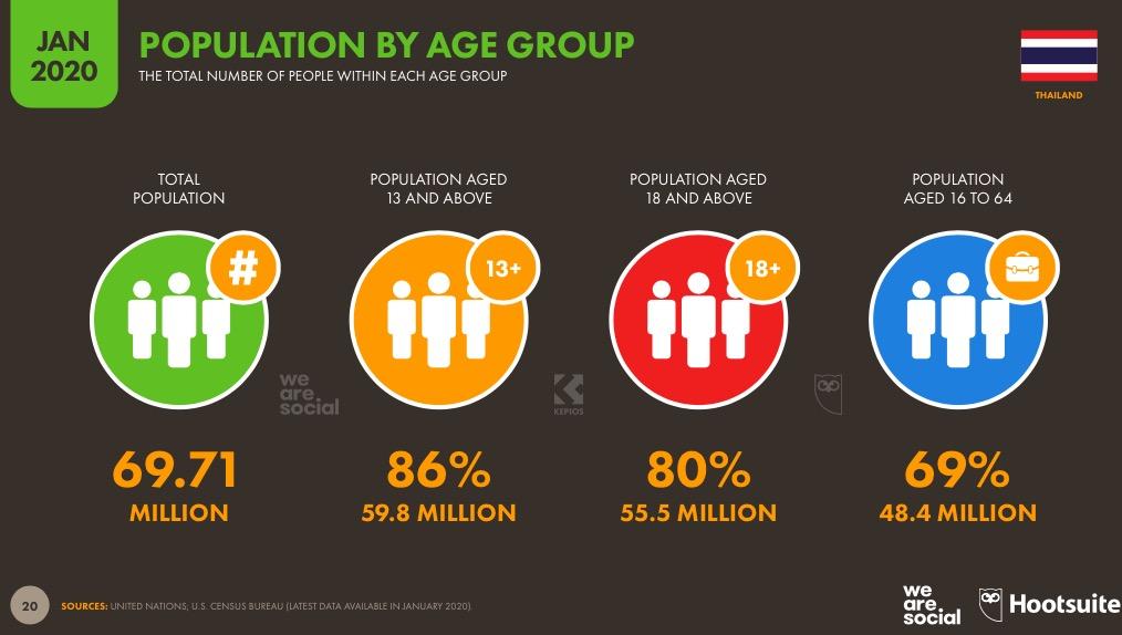 สถิติประชากรภายในประเทศปี 2020