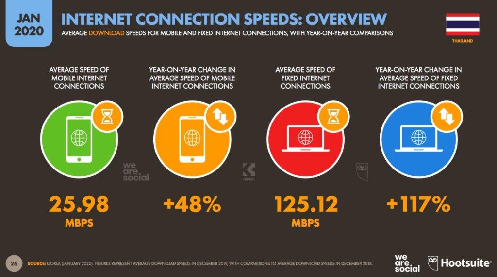 ความเร็วอินเตอร์เน็ตที่เพิ่มขึ้นในปี 2020